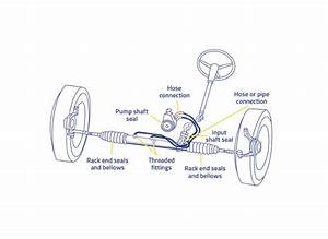 What Can Cause A Rack And Pinion System To Leak