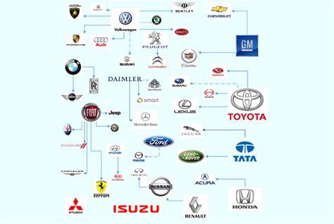 owns  car brand  citizen