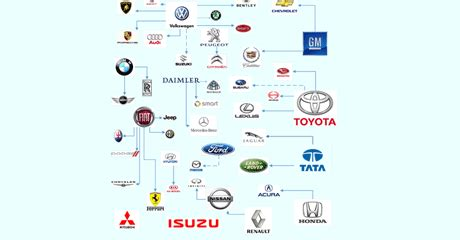 Who owns what in the auto industry? - Daily Monitor