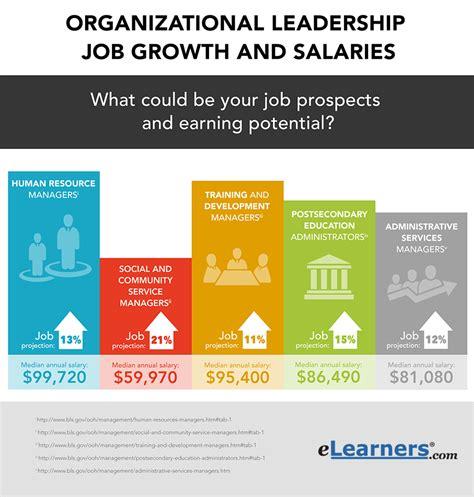 organizational leadership careers outlook