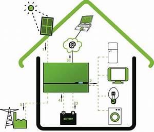 Pv Eigenverbrauch Berechnen : energiespeicher ~ Themetempest.com Abrechnung