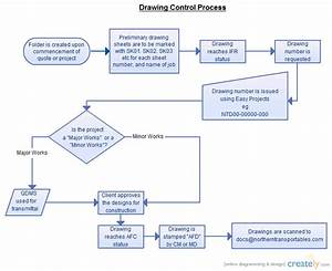 Document control process flowchart creately for Document control workflow