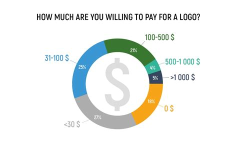 How Much Does A Logo Development Cost? Survey Results And