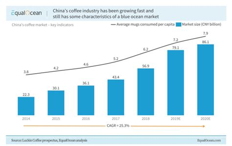Luckin, whose american depositary shares traded on nasdaq until july 13, 2020, has agreed to pay a $180 million penalty to resolve the charges. Luckin Coffee Financial Statement 2020 : China S Luckin Coffee To Pay 180 Million Fine In Fraud ...