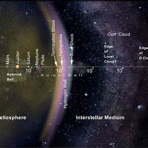 The Oort Cloud: How Big Is Our Solar System?