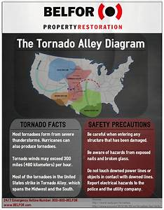 How To Prepare For A Tornado