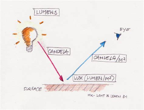 Lumen Candela by The Lumen Candela Ratio Light Talk