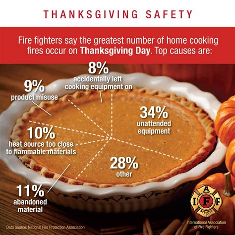 Thanksgiving Safety From Fall Protection Systems