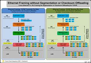 Lan Ethernet Maximum Rates  Generation  Capturing