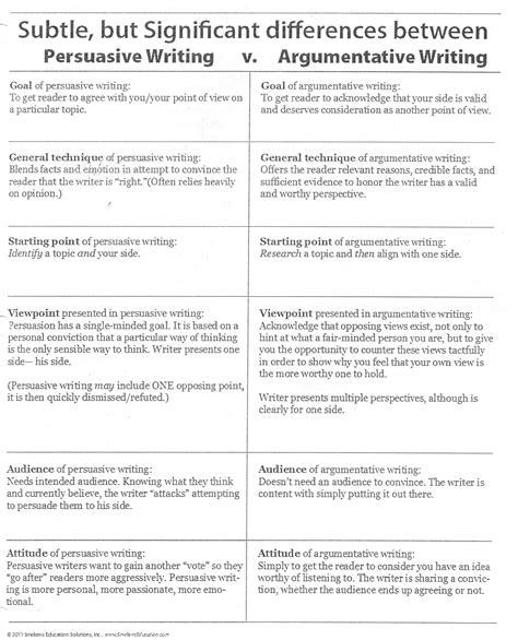 Writing Argumentative Thesis by Argumentative Essay Exles Thesis Statement