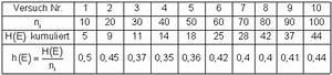 Absolute Häufigkeit Berechnen : relative h ufigkeit wahrscheinlichkeit ~ Themetempest.com Abrechnung