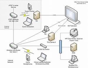 Wireless Tv At T U Verse Gateway Diagram  Wireless  Free