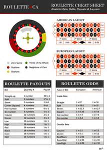 Roulette Payout Sheet