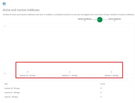 Office 365 Portal Export User List by Identify Inactive Users Mailbox On Office 365 Grishbi