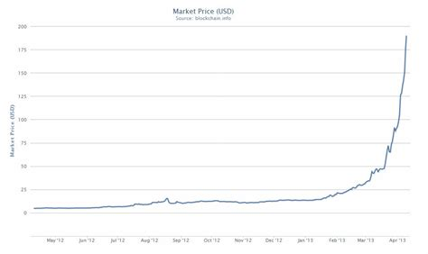 bitcoin tops    time