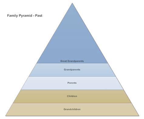 Pyramid Chart What