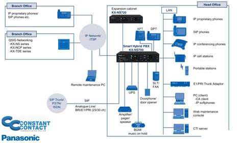Office Phone System Wiring Diagram by Panasonic Voip Phone Systems Panasonic Phone Systems