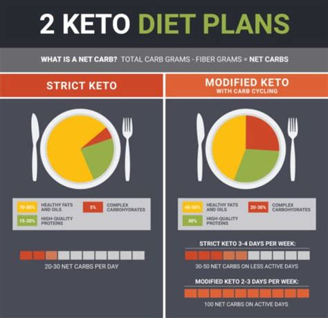 high high fat ketogenic diet considerations resources