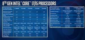 Intel 8th Gen Core chips now house Radeon RX Vega Graphics ...