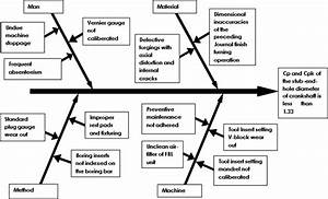 A Dmaic Approach For Process Capability Improvement An