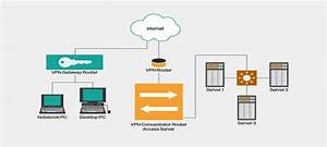Guide To Vpn  Virtual Private Network