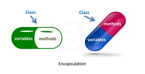 Programming without encapsulation means that functions dealing with data are floating around, somewhere in your code, and though they deal with your data and even take that particular type as. Abstraction vs. Encapsulation: What is The Difference ...