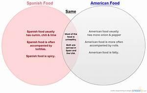 Spanish Vs American Food   Venn Diagram
