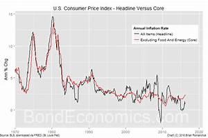 Bond Economics: Primer: Core Versus Headline CPI