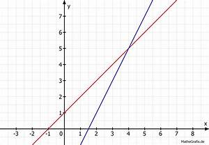 Koordinatensystem Berechnen : lineare funktionen schnittpunkte berechnen y x 1 und y 2x 3 mathelounge ~ Themetempest.com Abrechnung