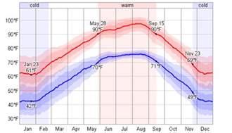 Austin Texas Weather Averages