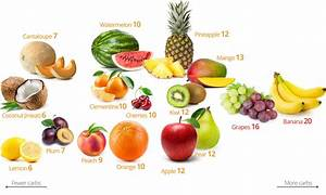Low-carb fruits and berries – the best and the worst ...