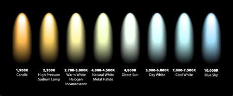 led lighting and color temperature industrial led lighting manufacturer