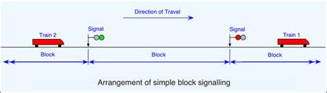 Signalling The Railway Technical Website Prc Rail