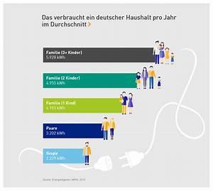 Nebenkosten Wohnung Durchschnitt : wasserverbrauch 2 personen haushalt pro jahr h tten sie gewusst durchschnittlicher ~ Frokenaadalensverden.com Haus und Dekorationen