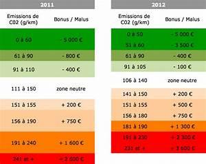Calcul Coefficient Bonus Malus : malus ecologique auto 2012 ~ Gottalentnigeria.com Avis de Voitures
