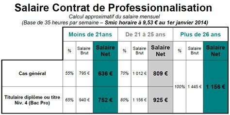 contrat de professionnalisation cuisine modele fiche de paie contrat professionnalisation document