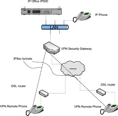 Office Phone System Wiring Diagram by Ip Office Vpn Phone Avayabp 24 Hour Remote Phone