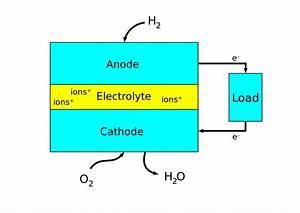 File Fuel Cell Block Diagram Svg