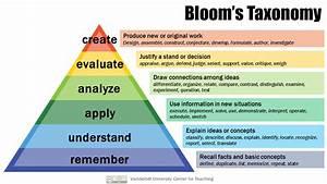 Bloom U0026 39 S Taxonomy