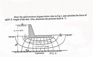 Solved  Draw The Uplift Pressure Diagram Below Dam In Fig