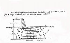 Draw The Uplift Pressure Diagram Below Dam In Fig
