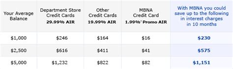 Here are the basic criteria usually. MBNA   Balance Transfers