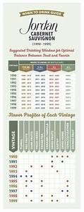 Wine Vintage Chart When To Drink Jordan Cabernet
