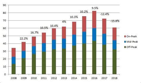 ontario hydro rates  electricity retailers  ontario