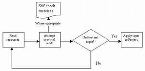 Iqa Qa Procedures And Processes