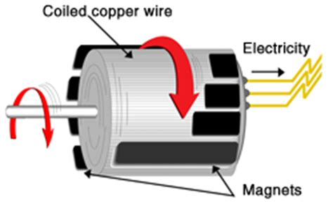 Electric Motor Definition by Science Magnetism