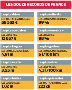 Calculer L Argus D Une Voiture : la voiture moyenne 2014 par cat gorie l 39 argus ~ Gottalentnigeria.com Avis de Voitures