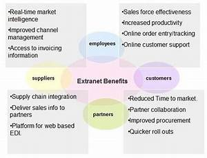 Extranet Overview