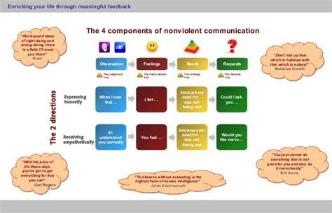 nonviolent communication poster