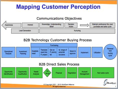 1000 about sales process sales process maps and software
